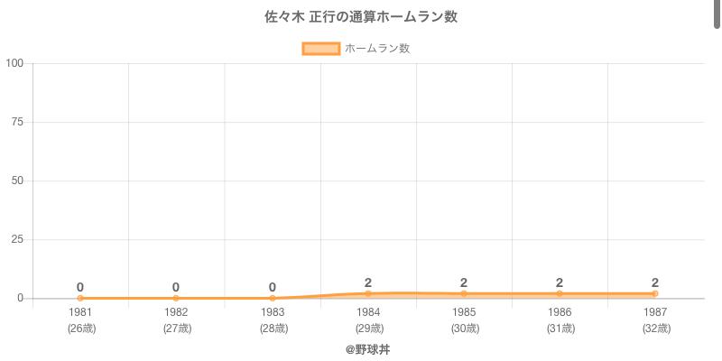 #佐々木 正行の通算ホームラン数
