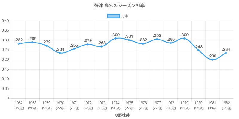 得津 高宏のシーズン打率