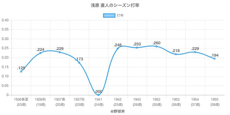 浅原 直人のシーズン打率