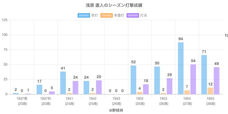 #浅原 直人のシーズン打撃成績