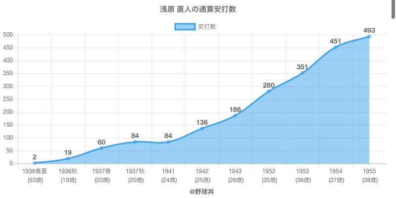 #浅原 直人の通算安打数