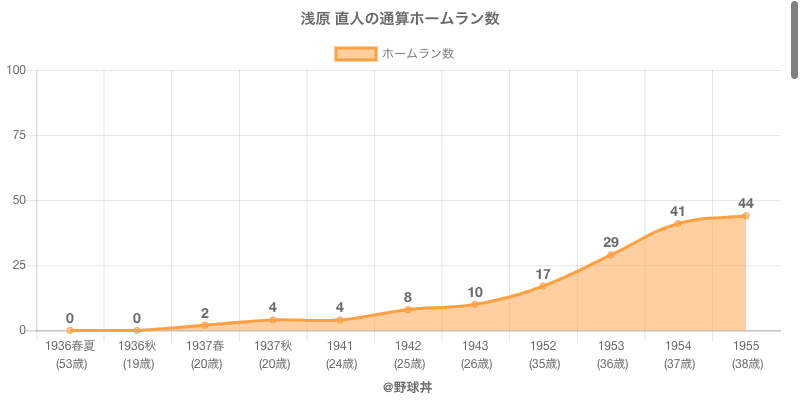 #浅原 直人の通算ホームラン数