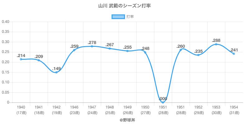 山川 武範のシーズン打率