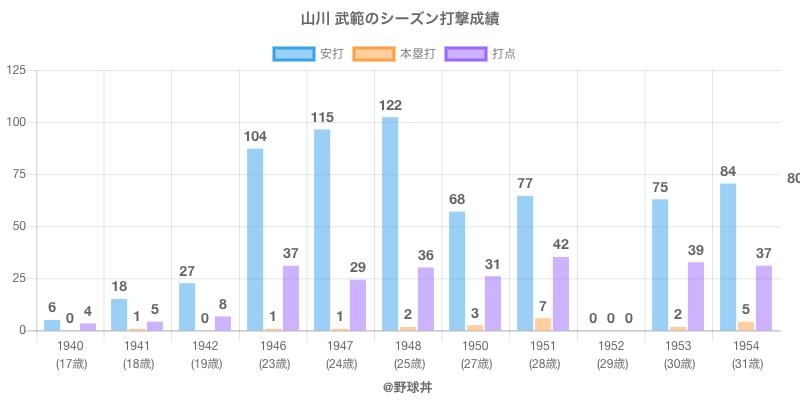 #山川 武範のシーズン打撃成績