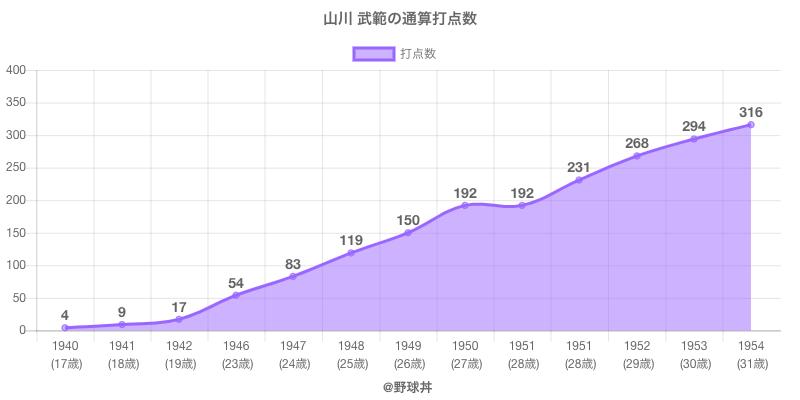 #山川 武範の通算打点数