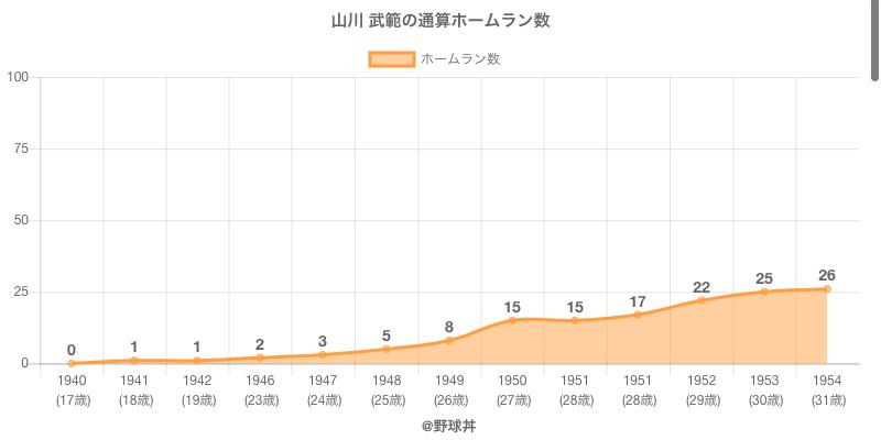 #山川 武範の通算ホームラン数