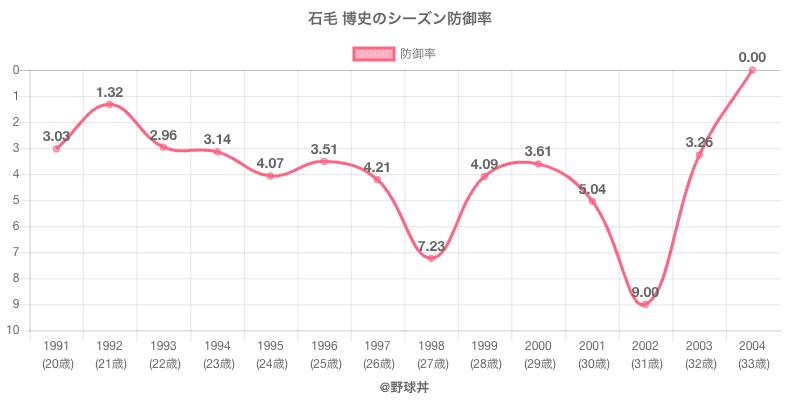 石毛 博史のシーズン防御率