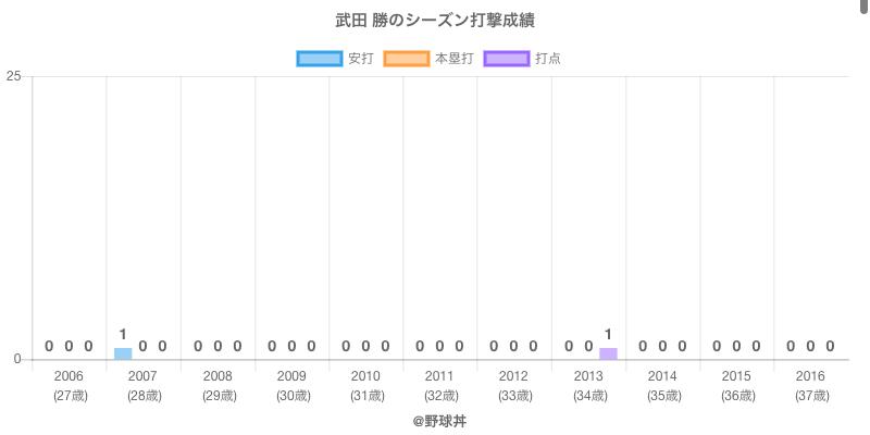 #武田 勝のシーズン打撃成績