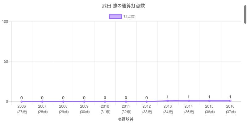 #武田 勝の通算打点数