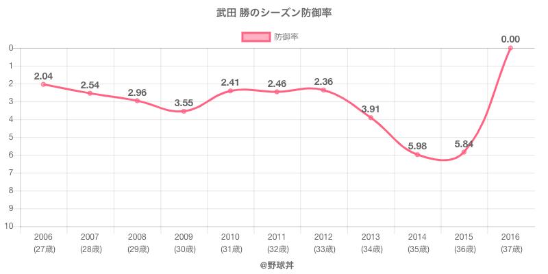 武田 勝のシーズン防御率