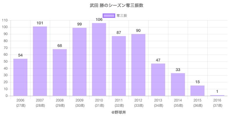 #武田 勝のシーズン奪三振数