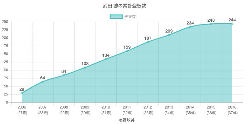 #武田 勝の累計登板数
