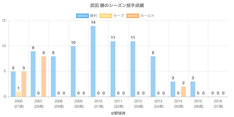 #武田 勝のシーズン投手成績