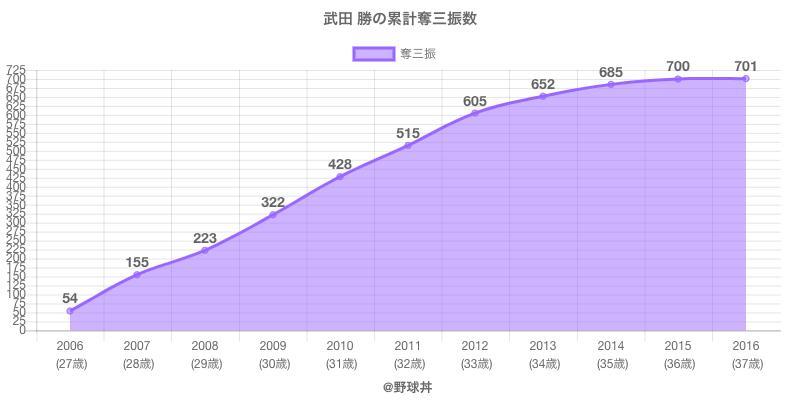 #武田 勝の累計奪三振数