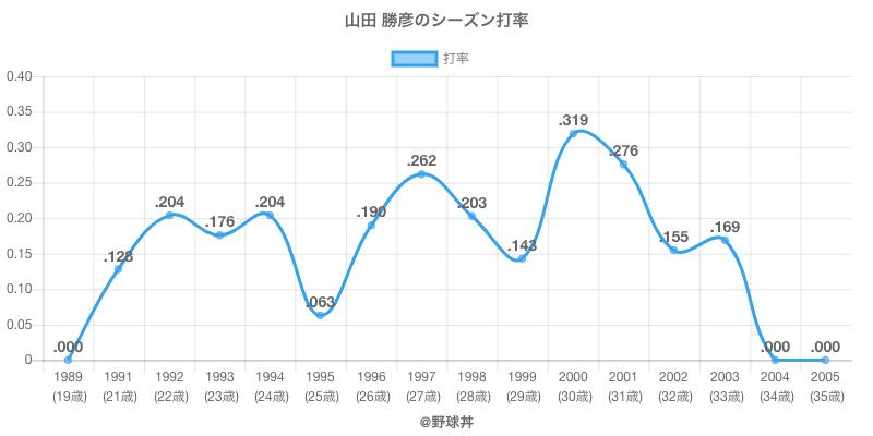 山田 勝彦のシーズン打率