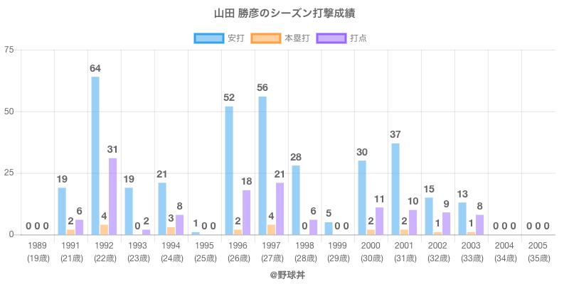 #山田 勝彦のシーズン打撃成績