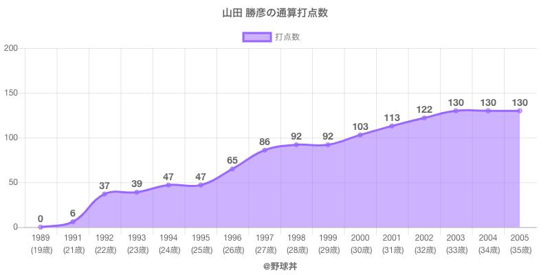 #山田 勝彦の通算打点数