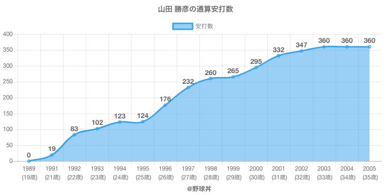 #山田 勝彦の通算安打数
