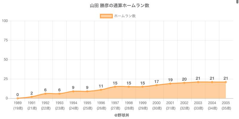 #山田 勝彦の通算ホームラン数