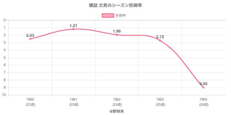 橋詰 文男のシーズン防御率