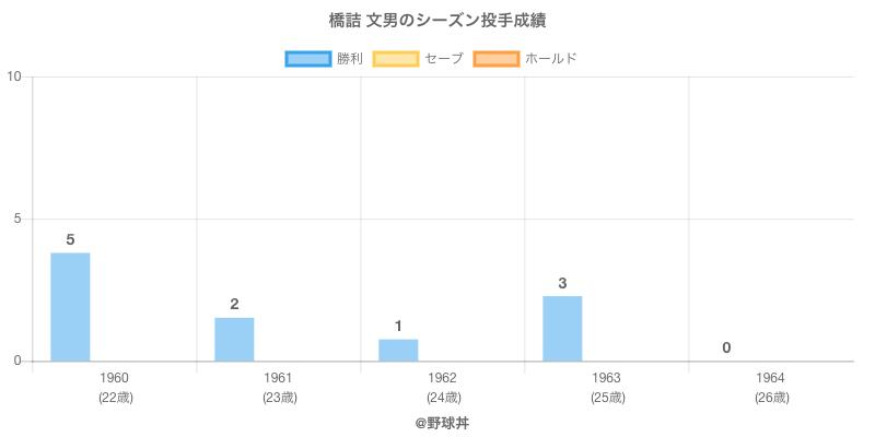 #橋詰 文男のシーズン投手成績