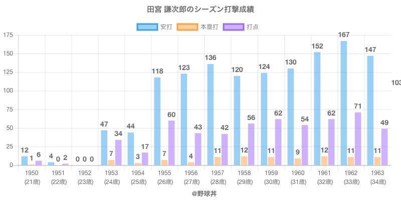 #田宮 謙次郎のシーズン打撃成績