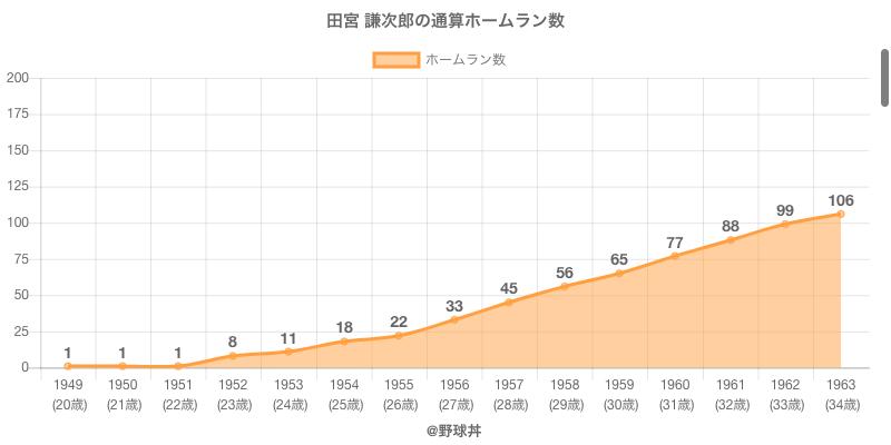 #田宮 謙次郎の通算ホームラン数