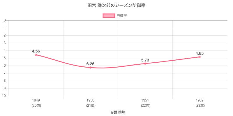 田宮 謙次郎のシーズン防御率