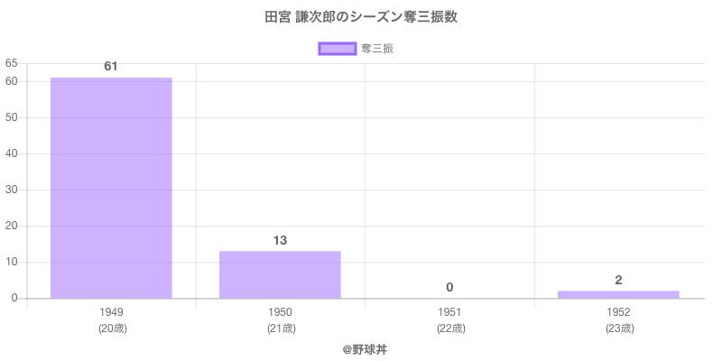#田宮 謙次郎のシーズン奪三振数