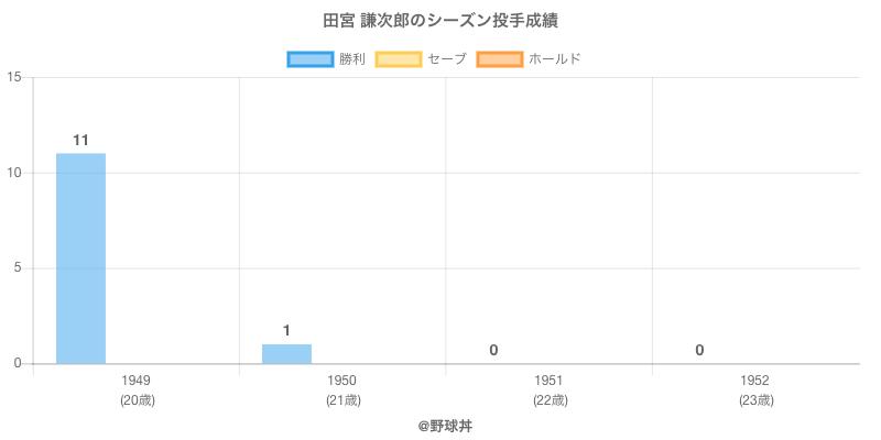 #田宮 謙次郎のシーズン投手成績