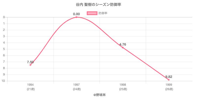 谷内 聖樹のシーズン防御率
