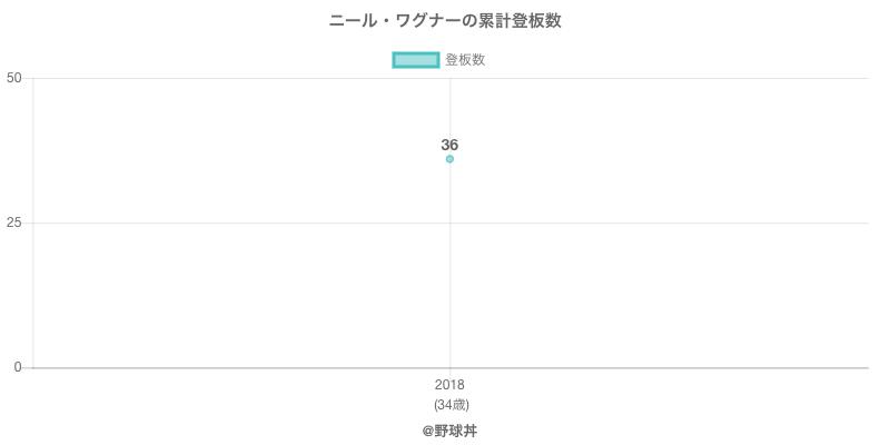 #ニール・ワグナーの累計登板数