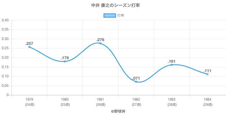 中井 康之のシーズン打率