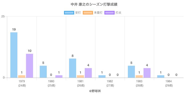 #中井 康之のシーズン打撃成績