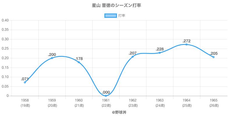 星山 晋徳のシーズン打率