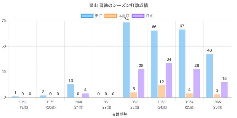 #星山 晋徳のシーズン打撃成績