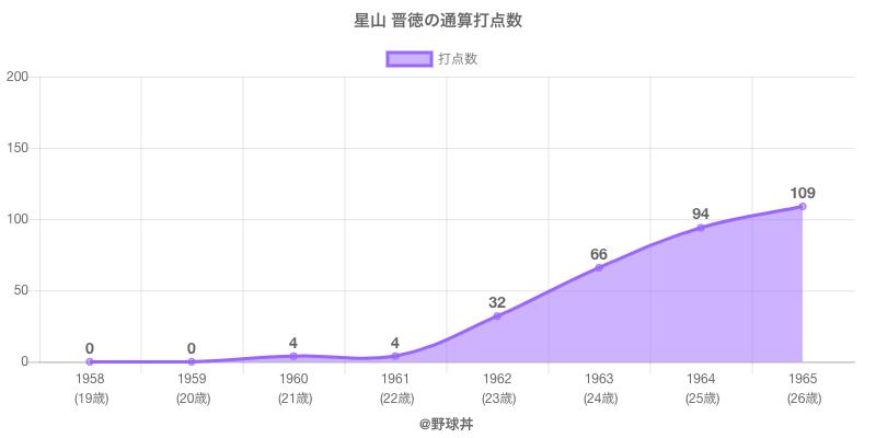 #星山 晋徳の通算打点数