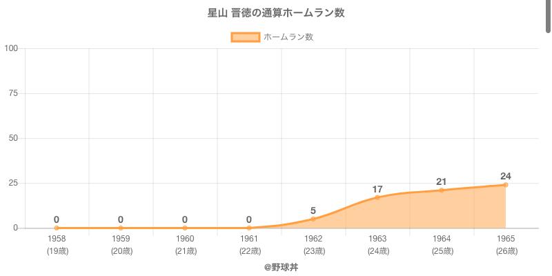 #星山 晋徳の通算ホームラン数