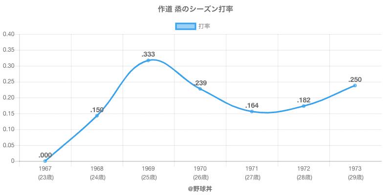 作道 烝のシーズン打率
