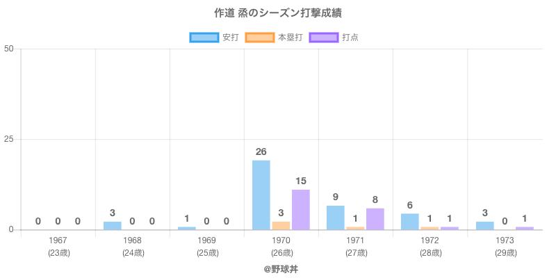 #作道 烝のシーズン打撃成績
