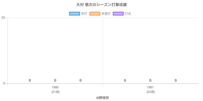 #大村 慎次のシーズン打撃成績