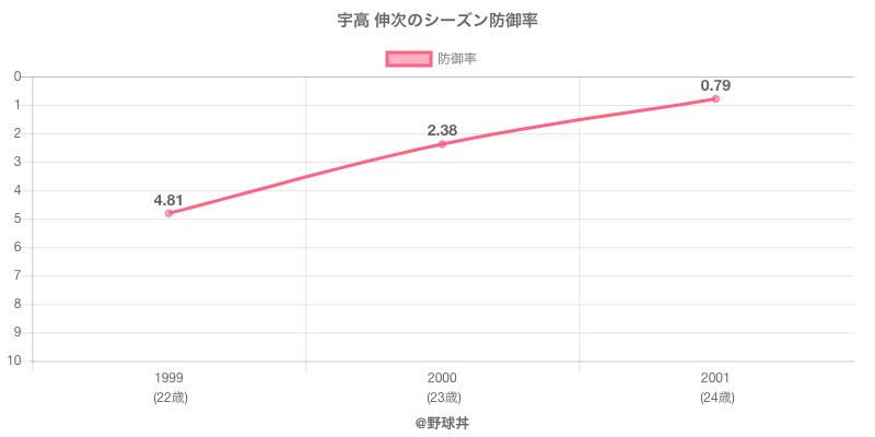 宇高 伸次のシーズン防御率