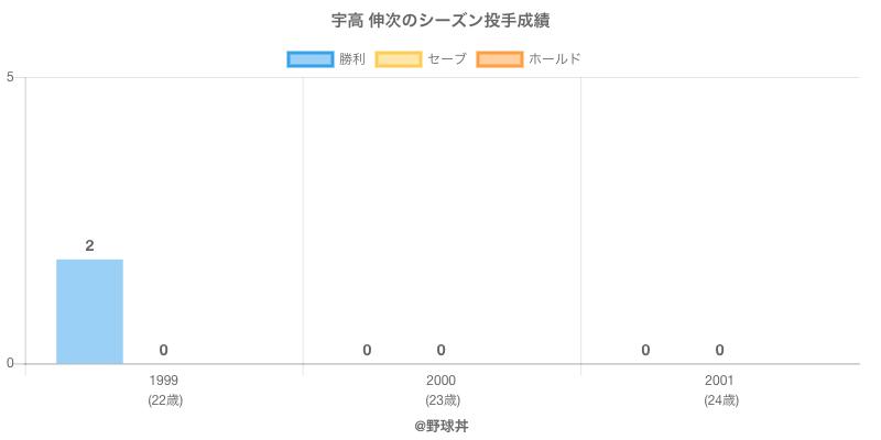 #宇高 伸次のシーズン投手成績