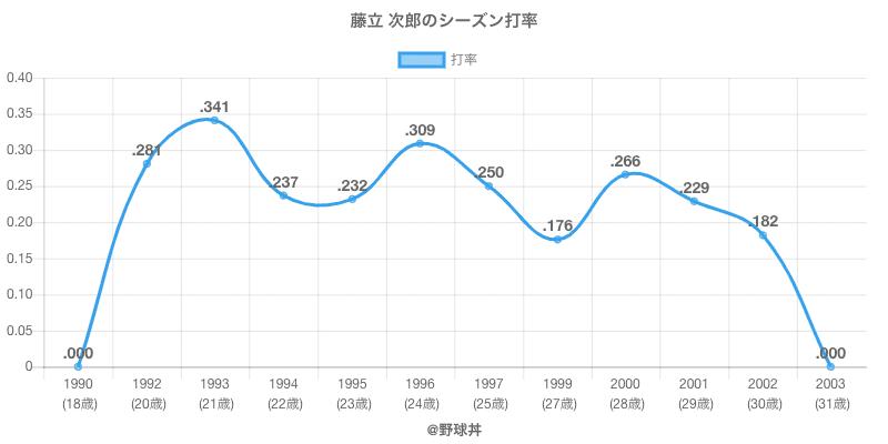 藤立 次郎のシーズン打率