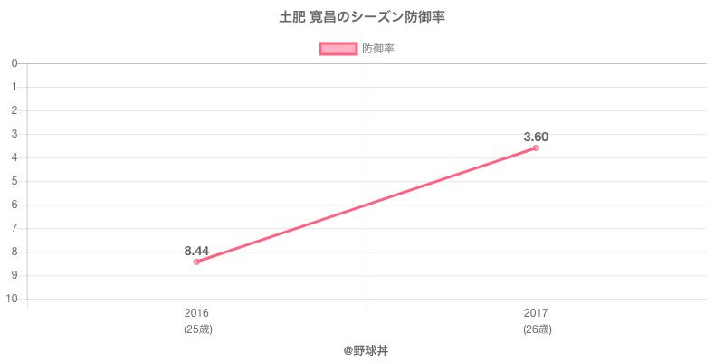 土肥 寛昌のシーズン防御率