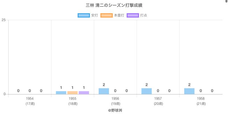 #三林 清二のシーズン打撃成績