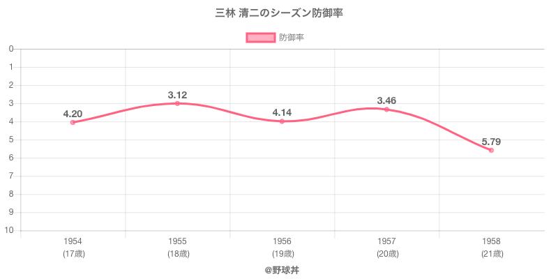 三林 清二のシーズン防御率