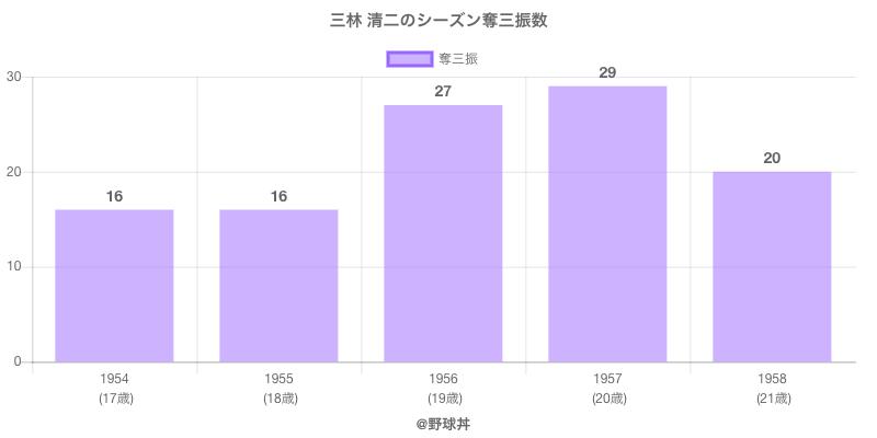 #三林 清二のシーズン奪三振数