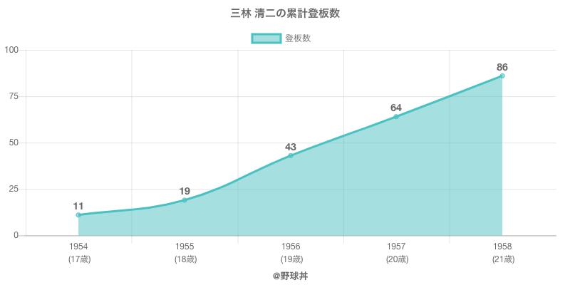 #三林 清二の累計登板数