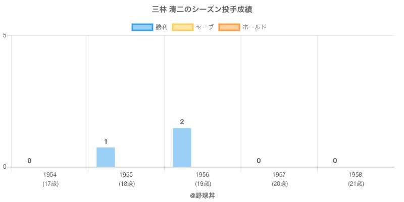 #三林 清二のシーズン投手成績